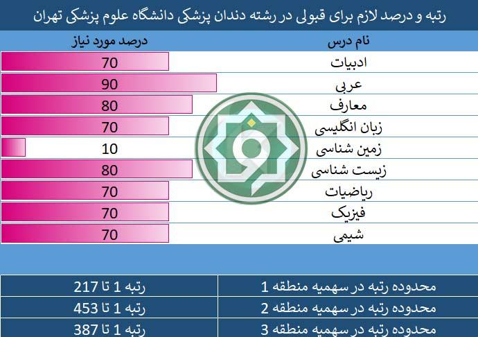 درصد قبولی علوم پزشکی تهران