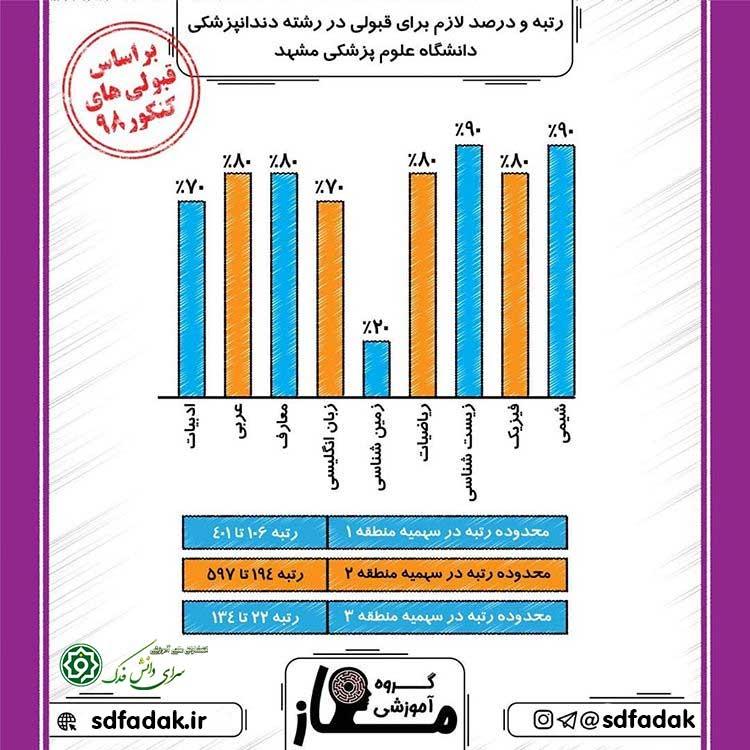 رتبه و درصد برای قبولی در رشته دندانپزشکی مشهد