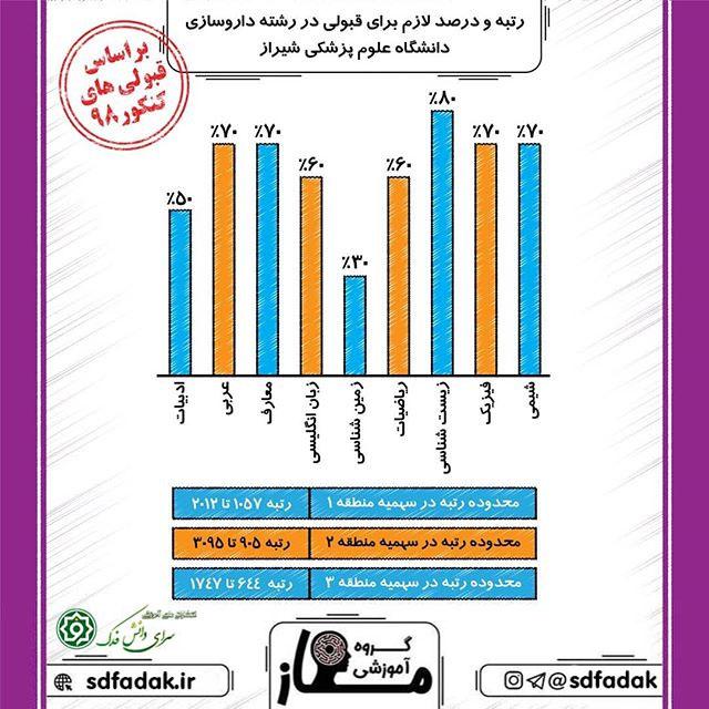 رتبه و درصد برای قبولی در رشته داروسازی دانشگاه شیراز