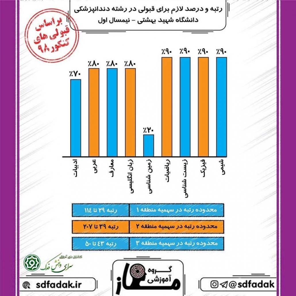 رتبه و درصد لازم برای قبولی در رشته دندانپزشکی شهید بهشتی تهران