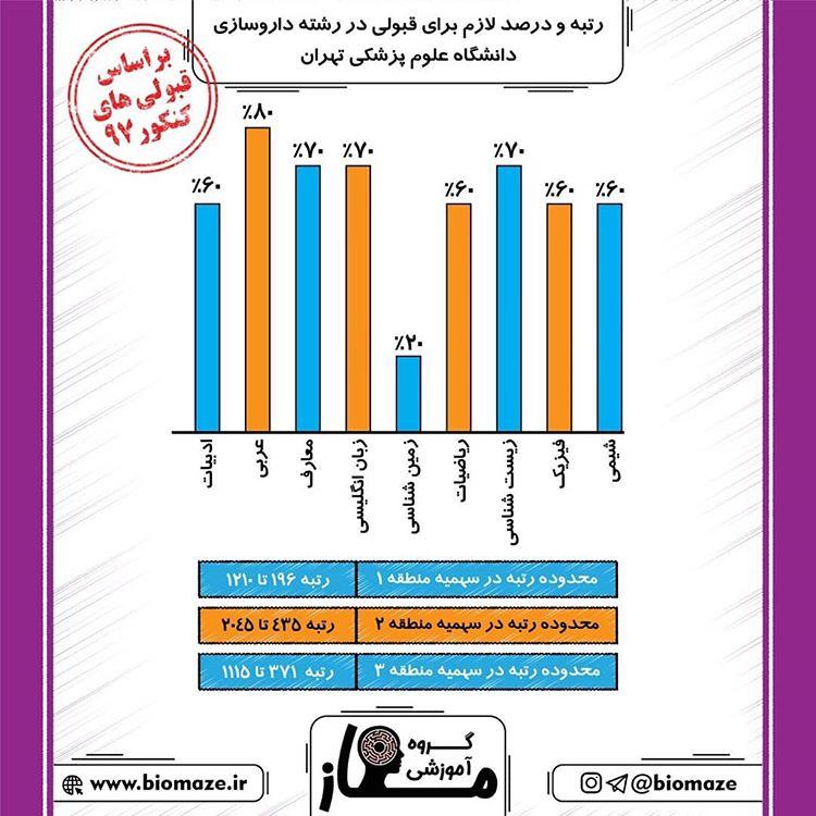 درصد لازم برای قبولی در رشته داروسازی تهران