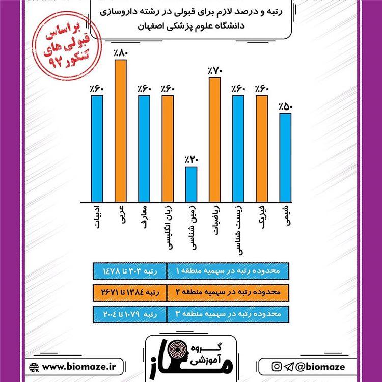 رتبه لازم برای قبولی در رشته داروسازی دانشگاه تهران